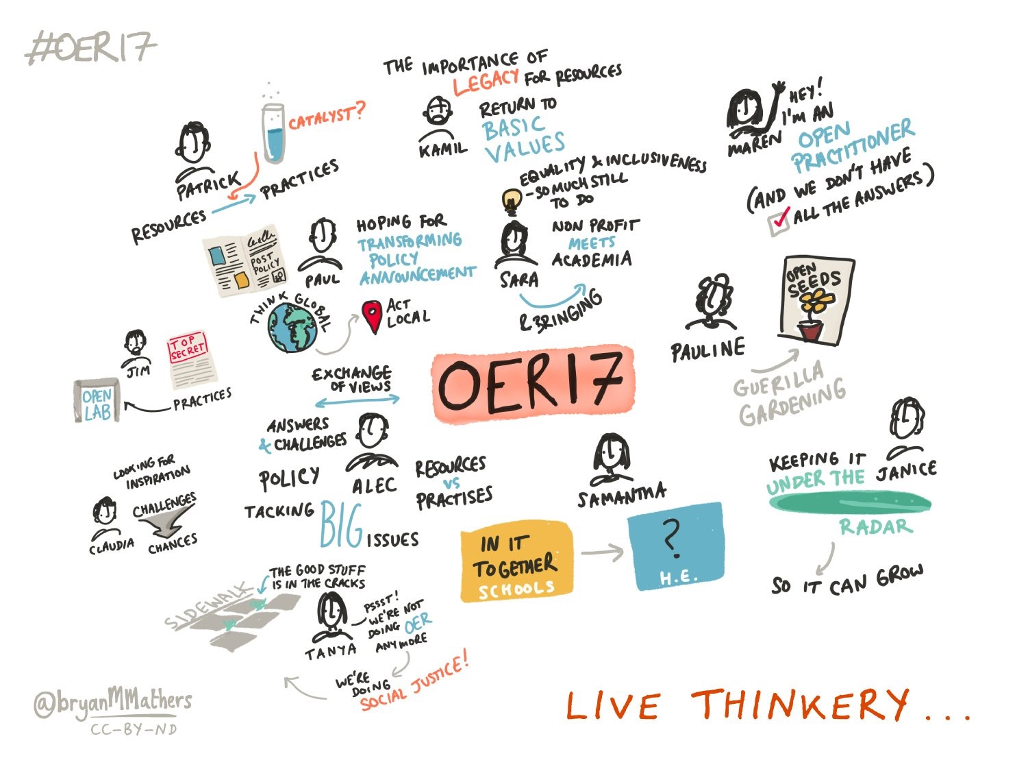 Live visual thinkery by @BryanMMathers CC-BY-ND