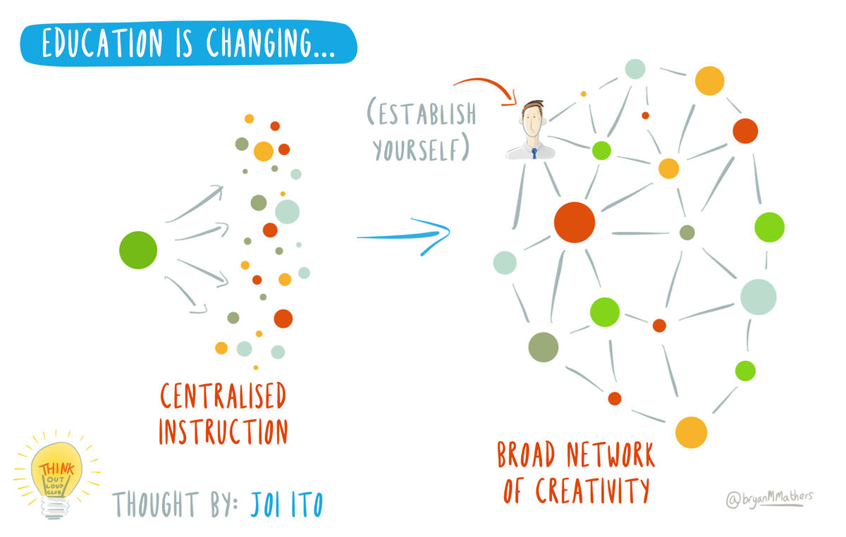 Education is Changing by @bryanMMathers is licenced under CC-BY-ND