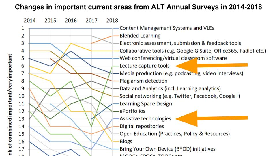 Changes in important current areas from ALT Annual Surveys in 2014-2018