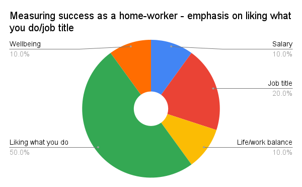 Chart 3: Measuring success as a home worker with an emphasis on liking what you do/job title.  The pie chart has five slices labelled Salary (10%), Job title (20%), life/work balance (10%), Liking what you do (50%) and Wellbeing (10%).