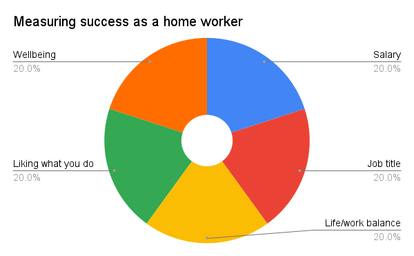 Chart 1: Measuring success as a home worker.  The pie chart has five equal slices labelled Salary, Job title, life/work balance, Liking what you do and Wellbeing, each covering 20%.